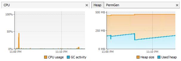 Monitoring WebLogic and Java